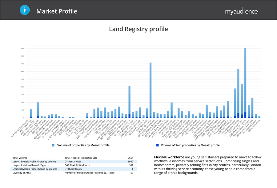 Target your marketing using MyAudience Data - Land Registry example