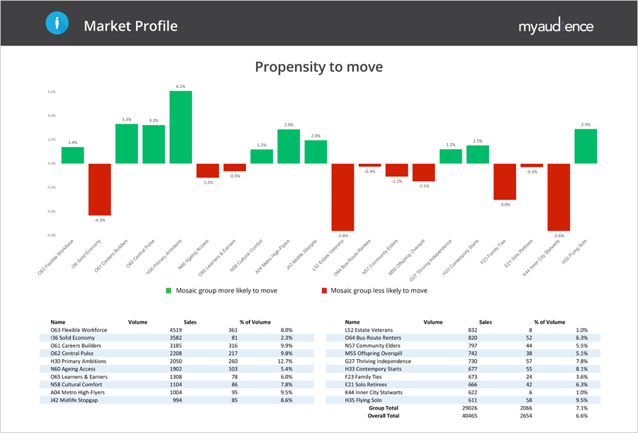 Target your marketing using MyAudience Data - Propensity to Move example